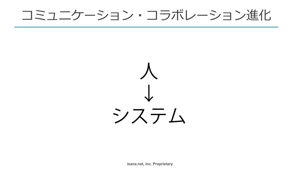 isana.net, inc. Proprietary ਓ  ˣ  γεςϜ  コミュニ...