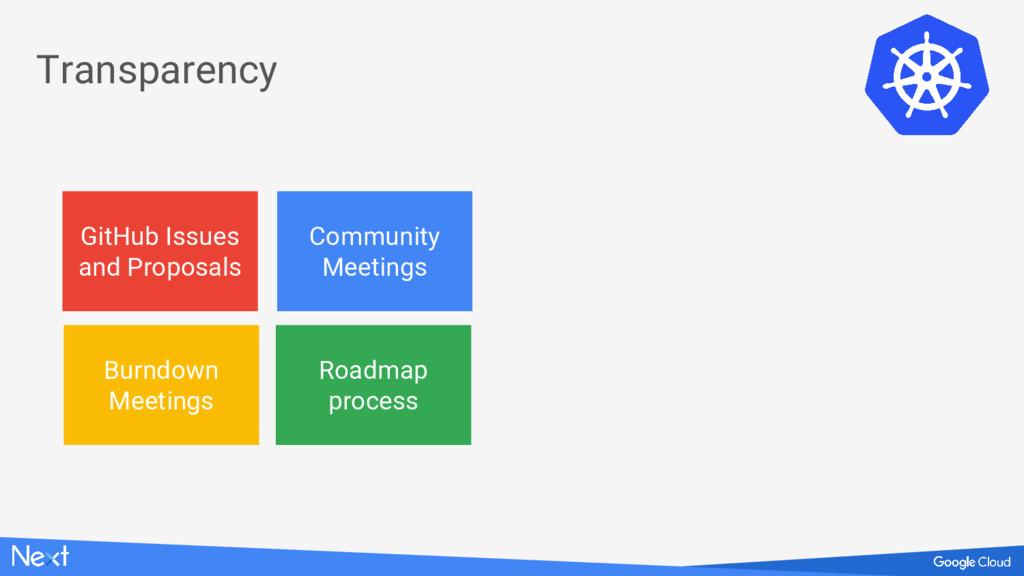 Community Meetings Burndown Meetings Roadmap pr...