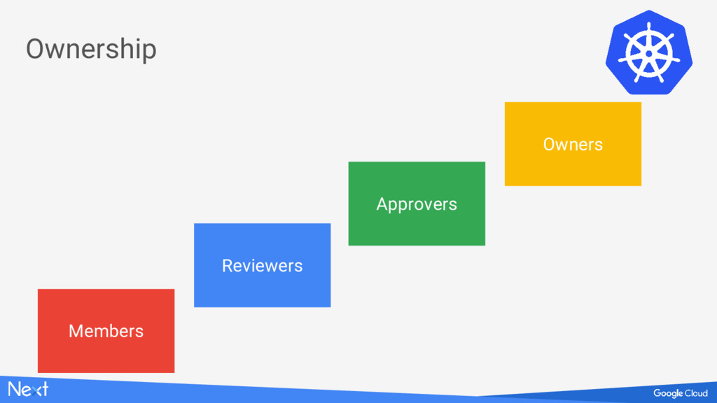 Ownership Reviewers Owners Approvers Members