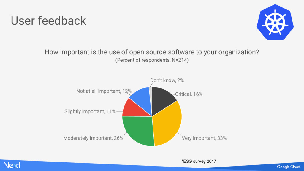 User feedback How important is the use of open ...