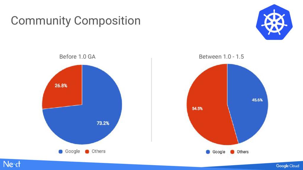 Before 1.0 GA Between 1.0 - 1.5 Community Compo...