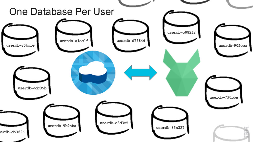 One Database Per User userdb-d76846 userdb-905c...