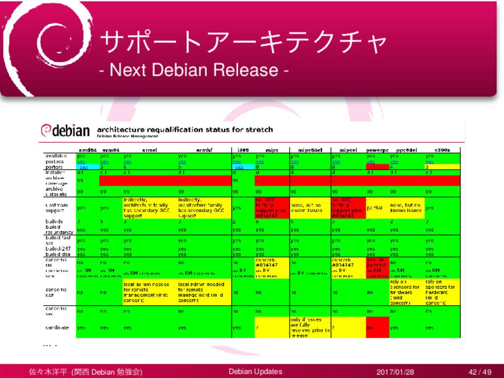 αϙʔτΞʔΩςΫνϟ - Next Debian Release - ࠤʑ༸ฏ (ؔ D...