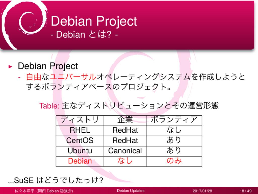 Debian Project - Debian ͱ? - ▶ Debian Project ...