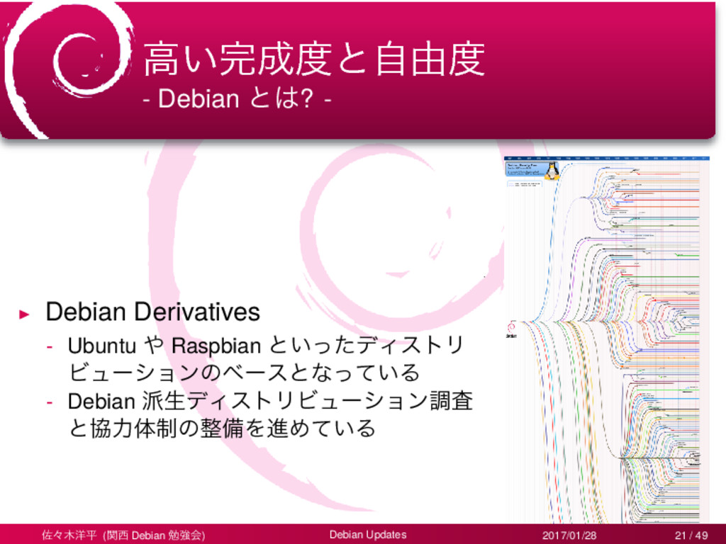 ߴ͍׬੒౓ͱࣗ༝౓ - Debian ͱ͸? - ▶ Debian Derivatives -...