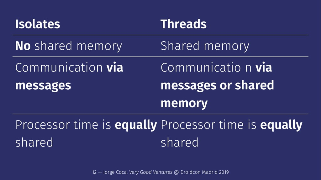 Isolates Threads No shared memory Shared memory...