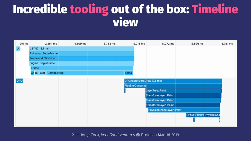 Incredible tooling out of the box: Timeline vie...