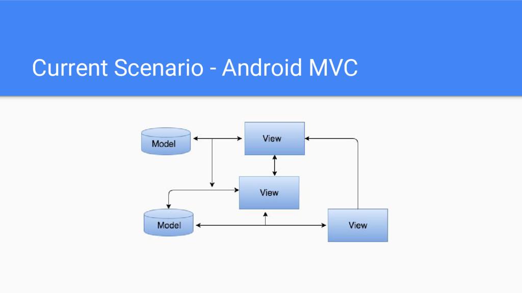 Current Scenario - Android MVC