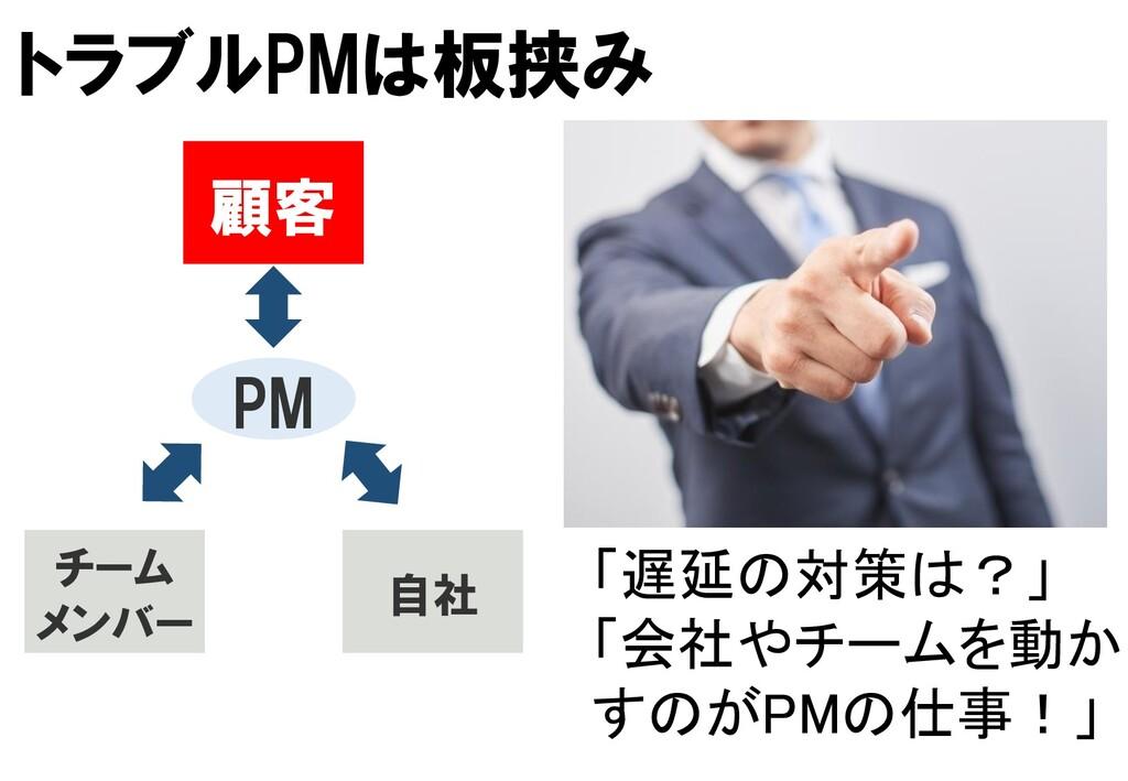 PM 顧客 チーム メンバー 自社 「遅延の対策は?」 「会社やチームを動か すのがPMの仕事...