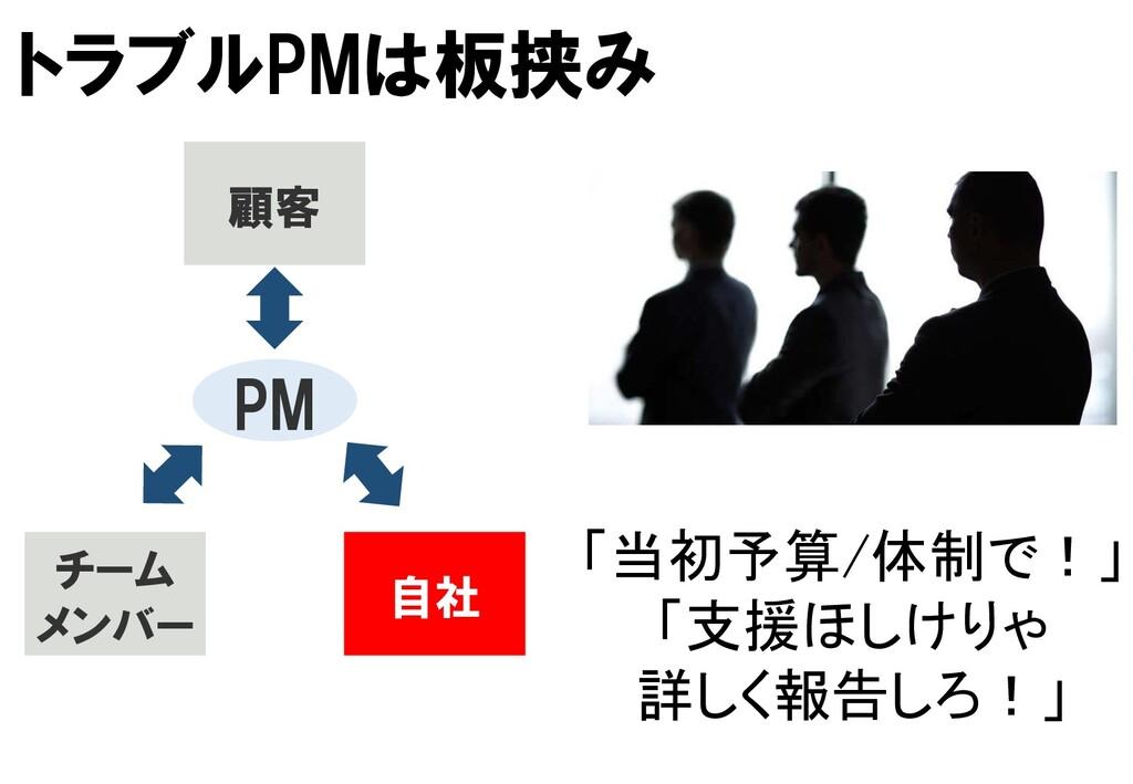 PM 顧客 チーム メンバー 自社 「当初予算/体制で!」 「支援ほしけりゃ 詳しく報告しろ!...