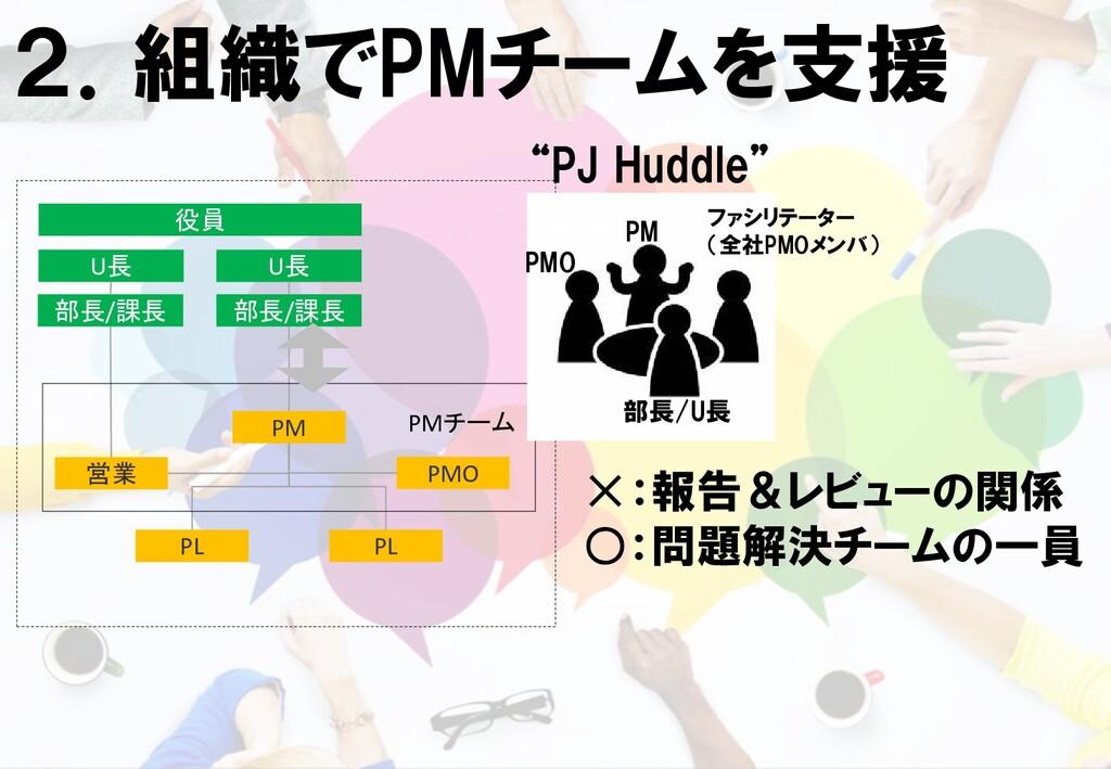 2.組織でPMチームを支援 PM PL PMO PL 営業 部長/課長 U長 役員 部長/課長...