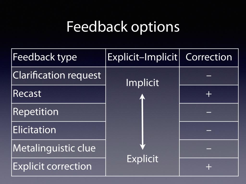 Feedback options Feedback type Explicit–Implici...