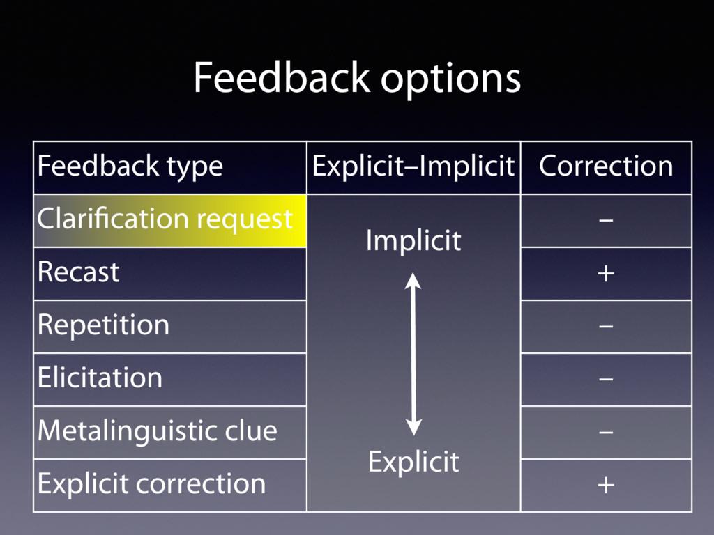 Feedback type Explicit–Implicit Correction Clar...