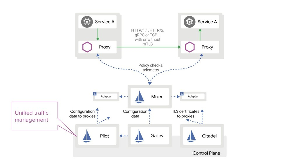 Unified traffic management