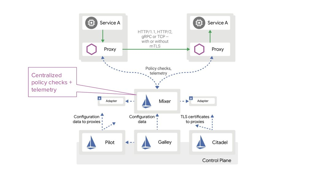 Centralized policy checks + telemetry