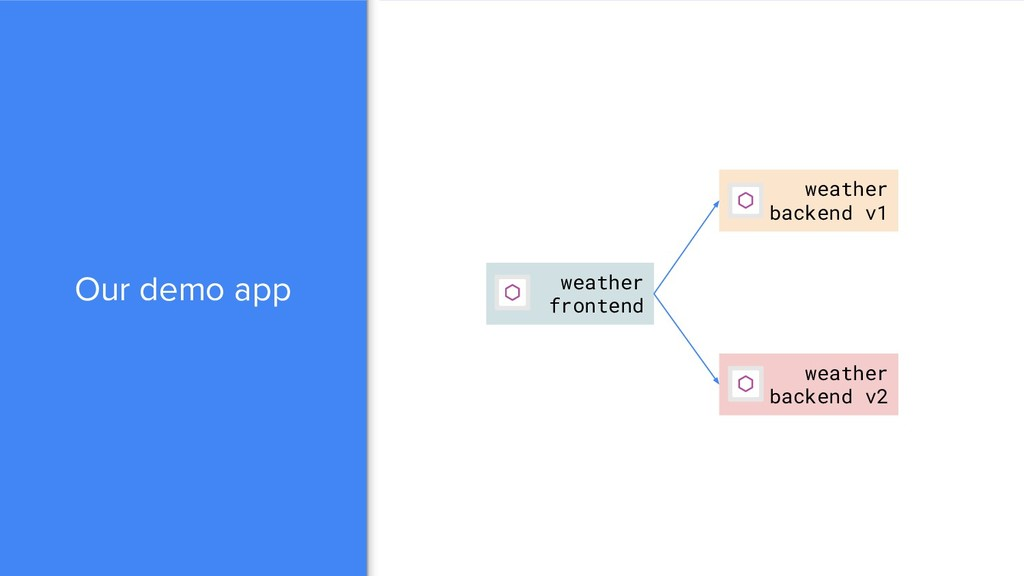 Our demo app weather frontend weather backend v...