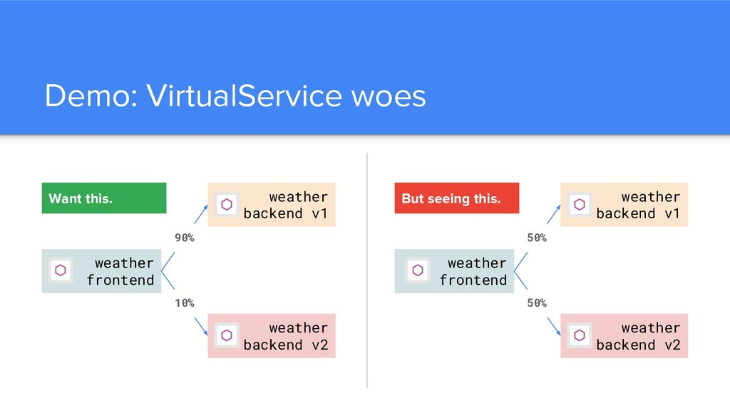 Demo: VirtualService woes weather frontend weat...