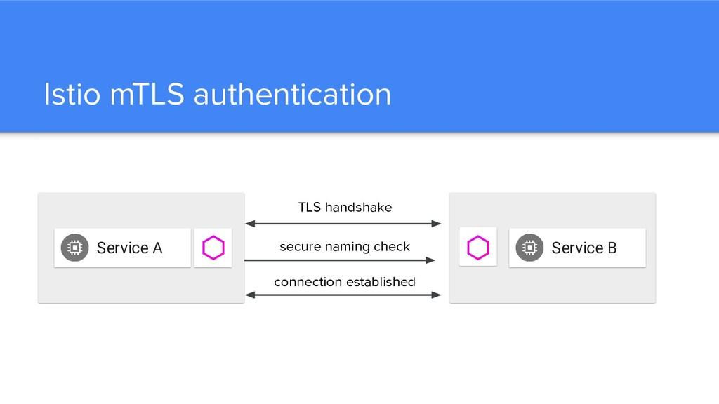 Istio mTLS authentication Service A Service B T...