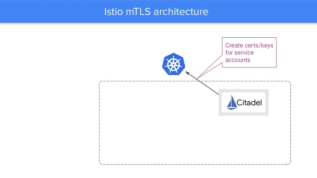 Istio mTLS architecture Citadel Create certs/ke...