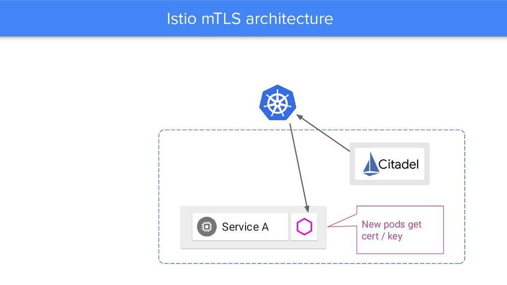 Istio mTLS architecture Service A Citadel New p...