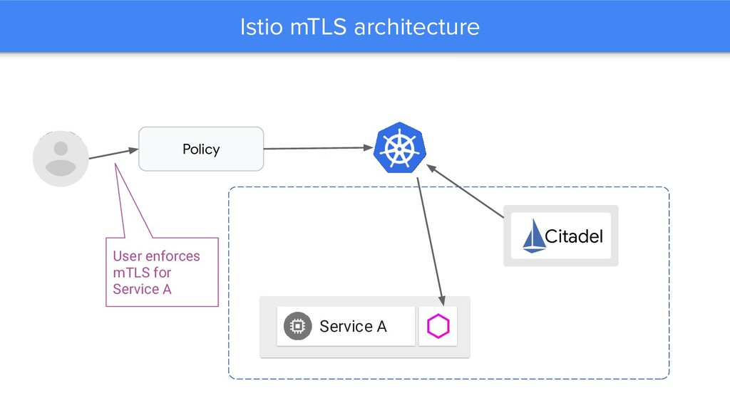 Istio mTLS architecture Service A Policy User e...