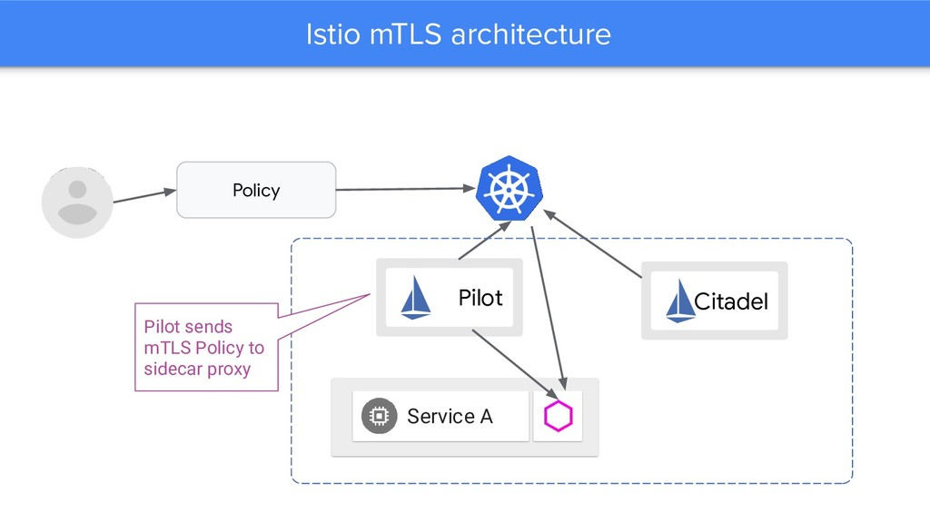 Istio mTLS architecture Service A Policy Pilot ...