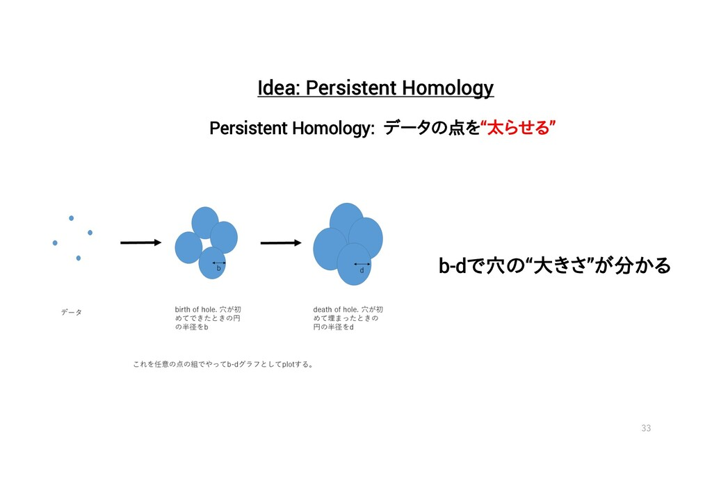 33 Idea: Persistent Homology Persistent Homolog...