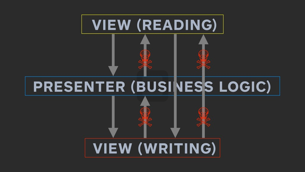 VIEW (READING) VIEW (WRITING) PRESENTER (BUSINE...