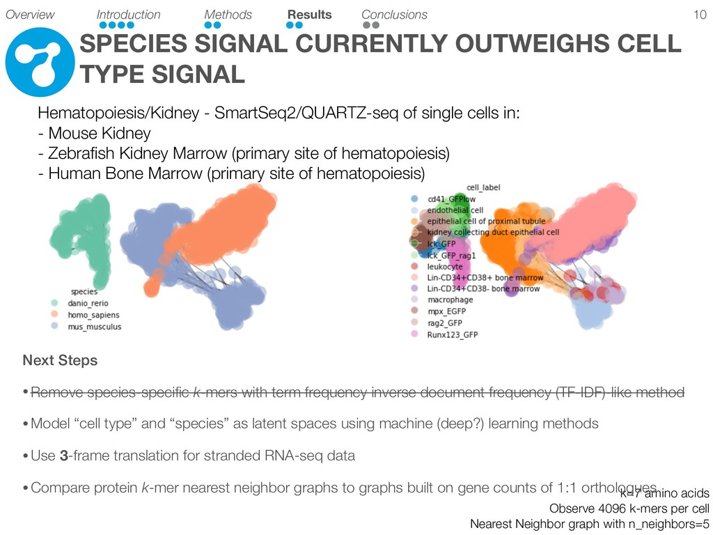 SPECIES SIGNAL CURRENTLY OUTWEIGHS CELL TYPE SI...