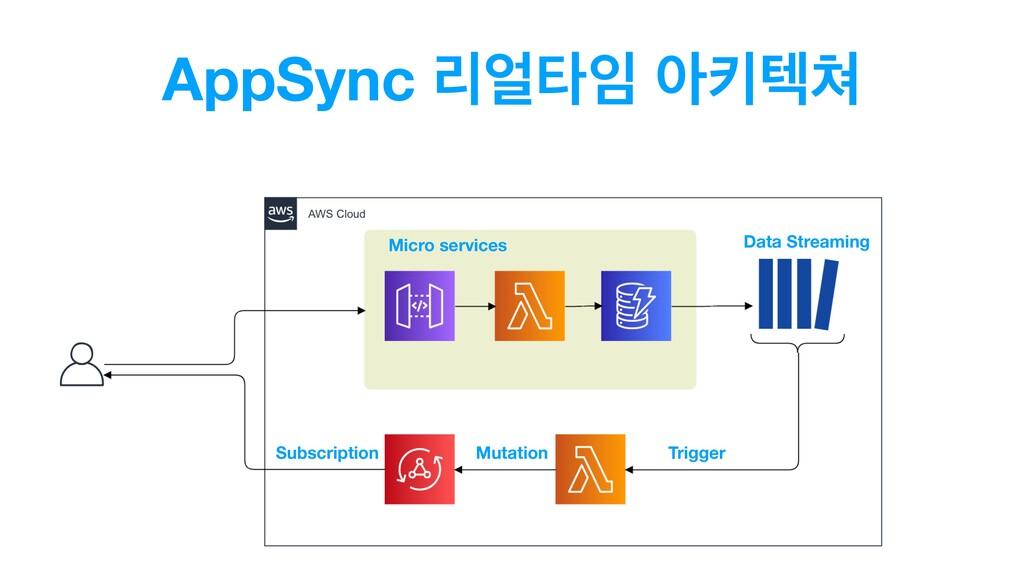 AppSync ܻఋ ইఃఫ Micro services Subscription D...