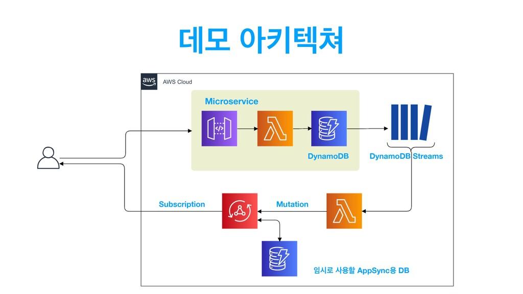 ؘݽ ইఃఫ Microservice DynamoDB Subscription द۽ ...