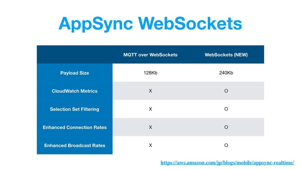 AppSync WebSockets MQTT over WebSockets WebSock...