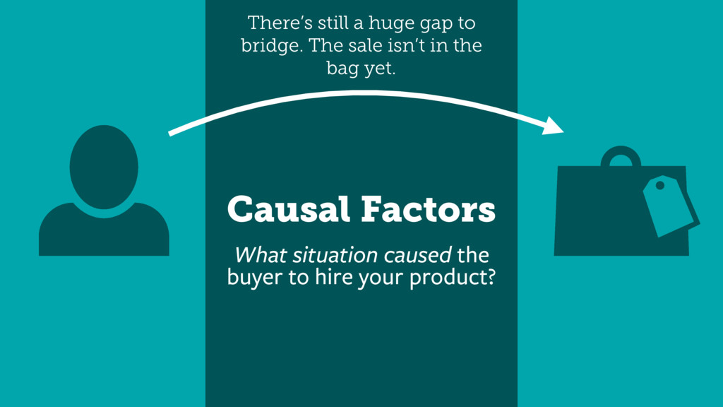 Causal Factors What situation caused the buyer ...