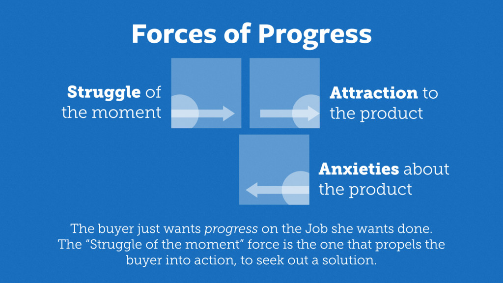 Anxieties about the product Attraction to the ...