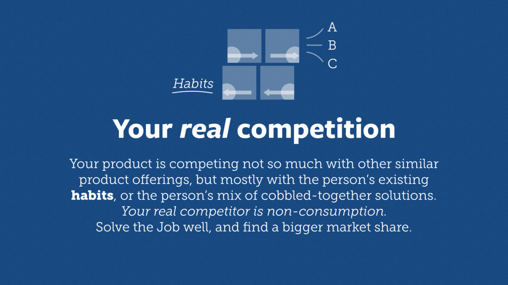 Your real competition A B C Habits Your product...