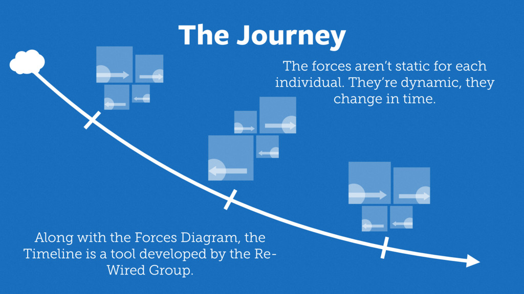 The Journey The forces aren't static for each i...