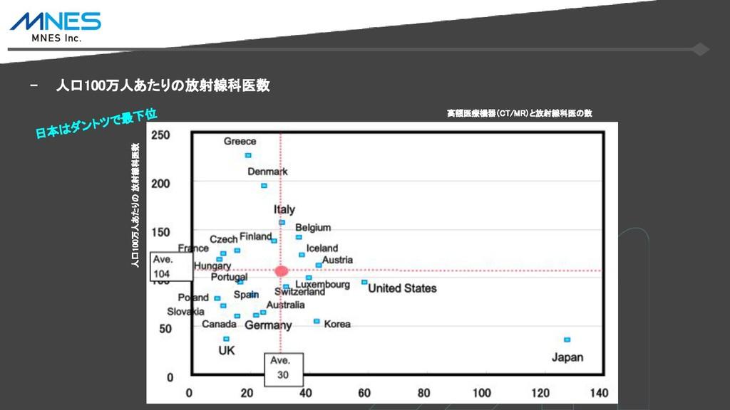 - 人口100万人あたりの放射線科医数 人口100万人あたりの 放射線科医数 日本はダントツで...