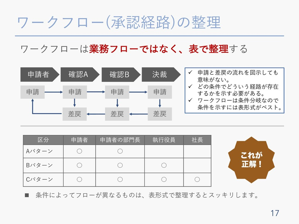 ワークフロー(承認経路)の整理 17 ਃ ワークフローは業務フローではなく、表で整理する ਃ...