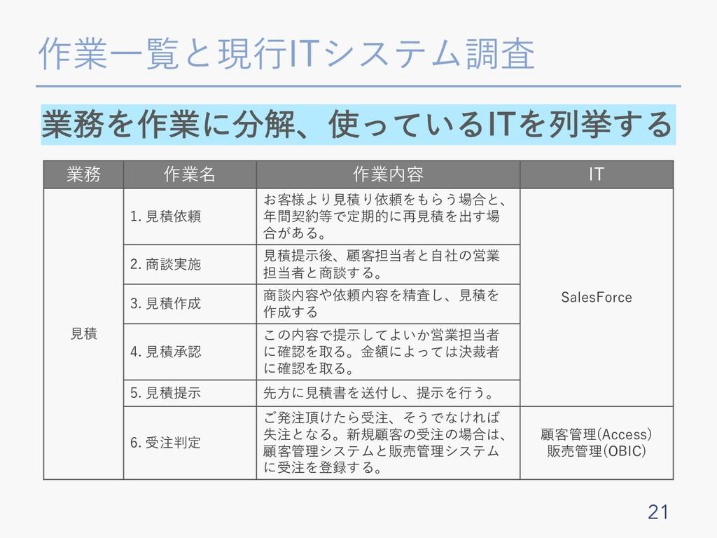 作業⼀覧と現⾏ITシステム調査 21 業務 作業名 作業内容 IT ⾒積 1. ⾒積依頼 お客...