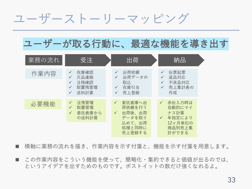 ユーザーストーリーマッピング 33 受注 出荷 納品 業務の流れ 作業内容 必要機能 ü 在庫...