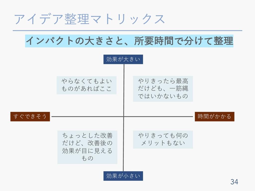 アイデア整理マトリックス 34 インパクトの⼤きさと、所要時間で分けて整理 効果が⼤きい 効果...