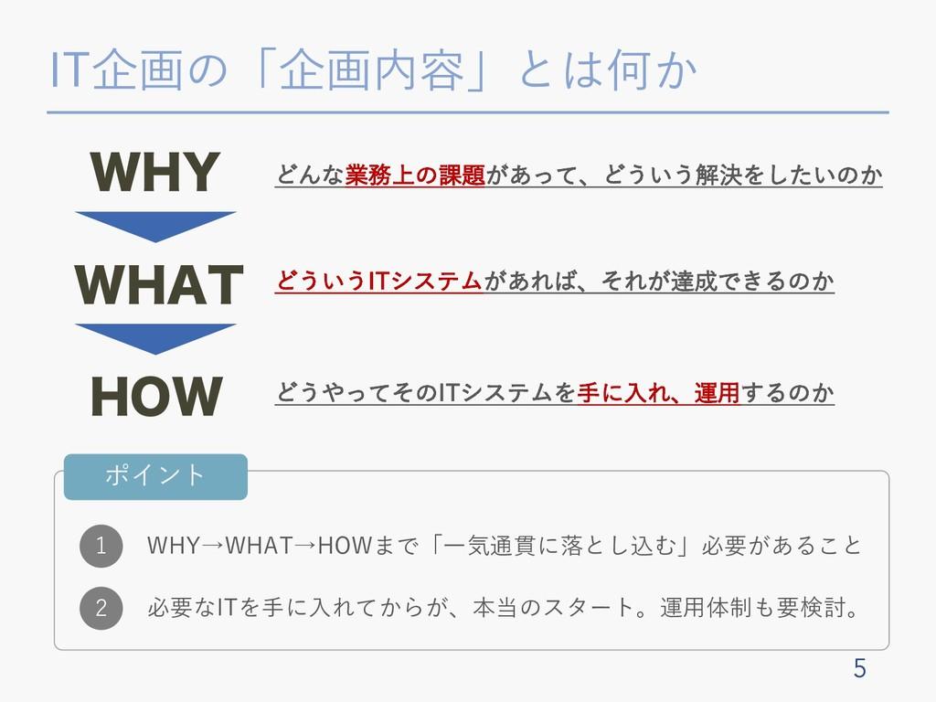 """IT企画の「企画内容」とは何か 5 8): 8)""""5 )08 どんな業務上の課題があって、どう..."""