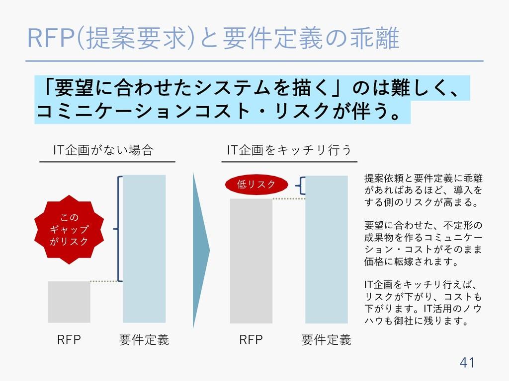 RFP(提案要求)と要件定義の乖離 41 RFP 要件定義 IT企画がない場合 「要望に合わせ...