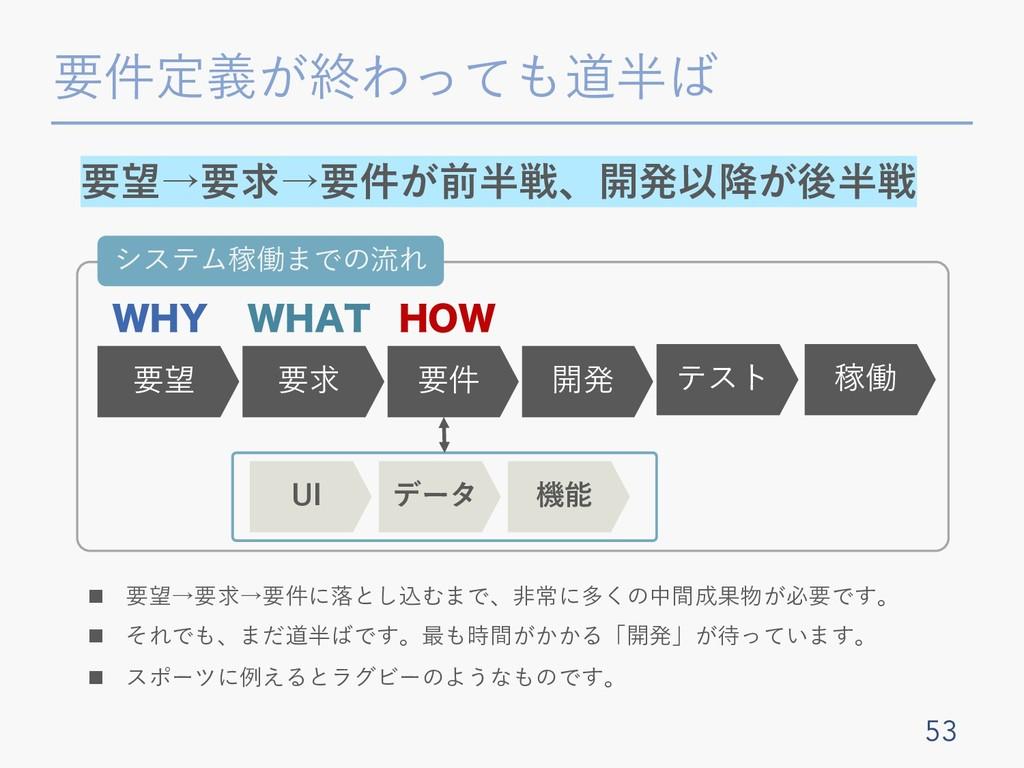 要件定義が終わっても道半ば 53 要望→要求→要件が前半戦、開発以降が後半戦 要望 要求 要件...