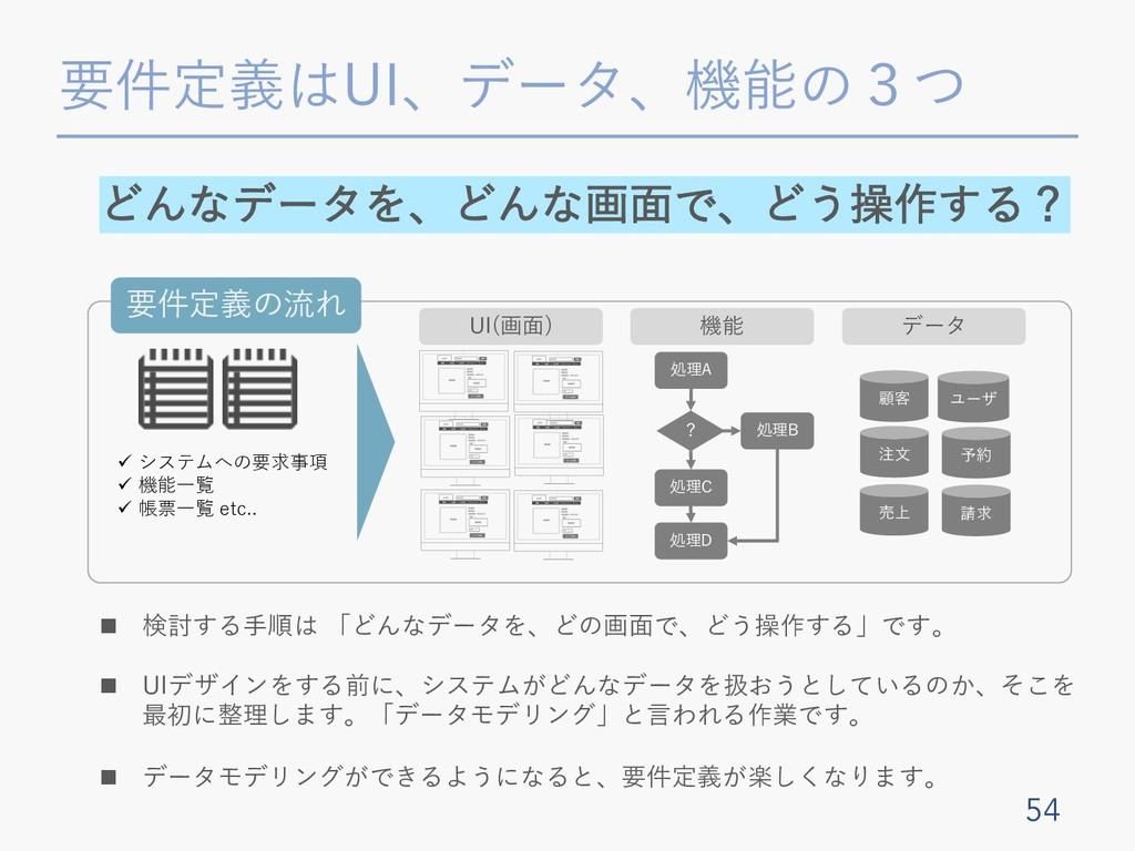 要件定義はUI、データ、機能の3つ 54 どんなデータを、どんな画⾯で、どう操作する? ü シ...