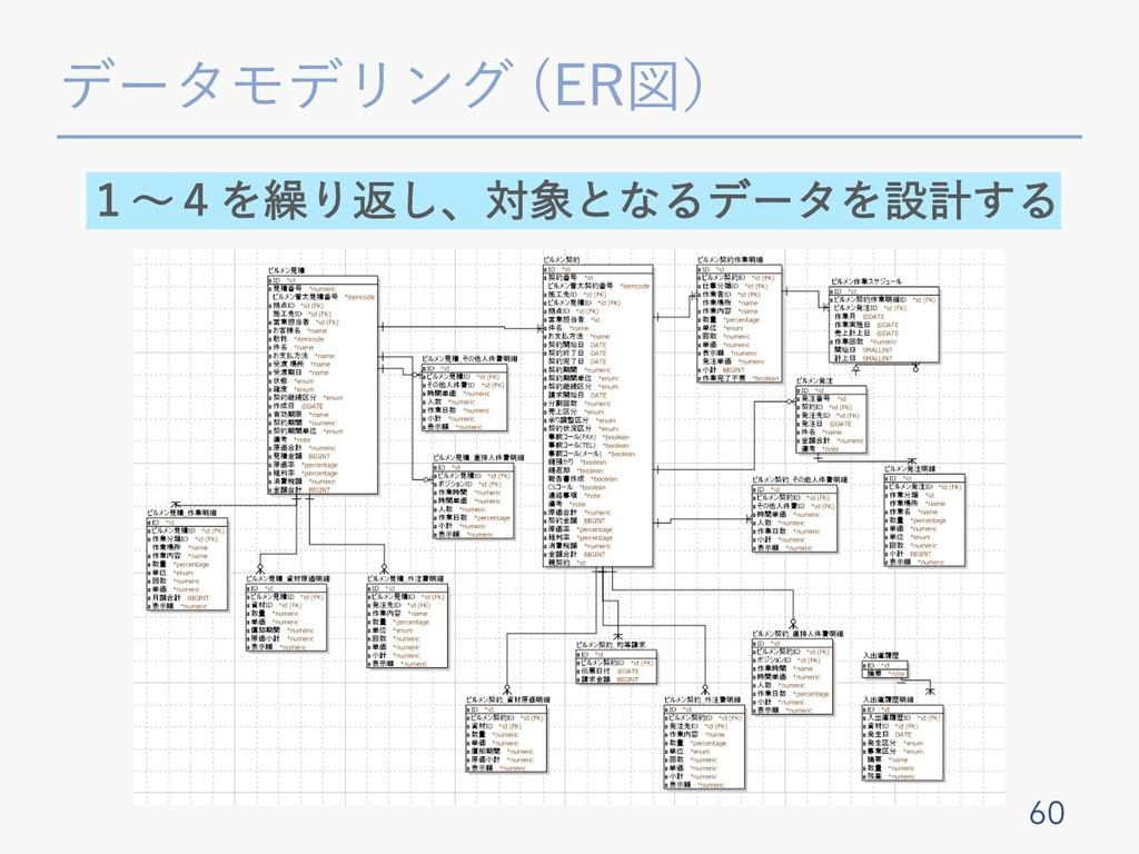 データモデリング (ER図) 60 1〜4を繰り返し、対象となるデータを設計する