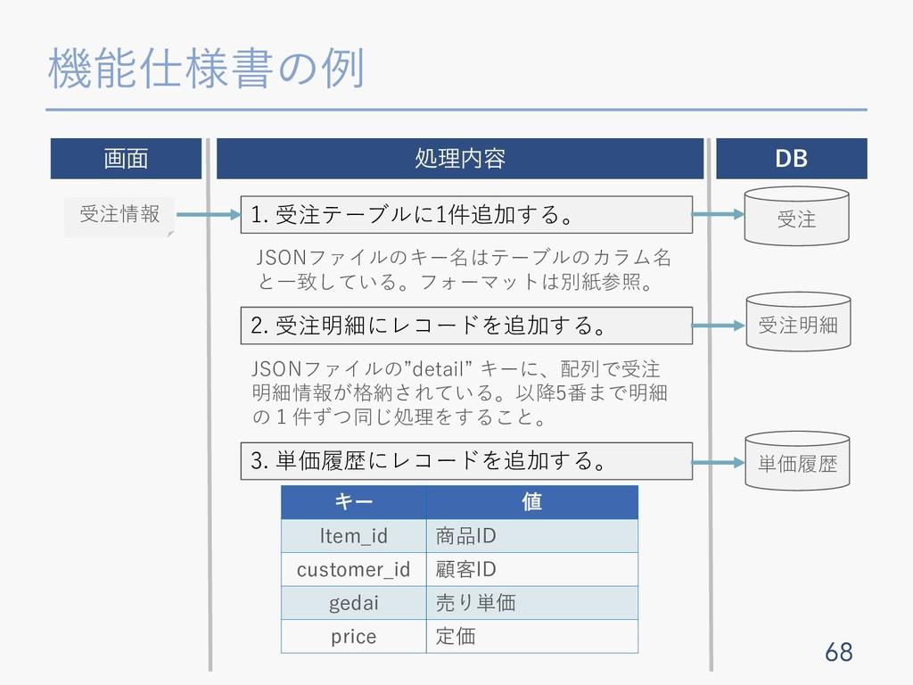 機能仕様書の例 68 68 ը໘ ॲཧ༰ DB 1. 受注テーブルに1件追加する。 JSON...