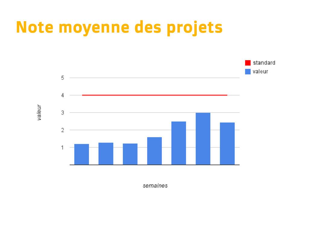 Note moyenne des projets