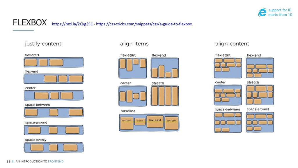 FLEXBOX READ PLAY MORE AN INTRODUCTION TO FRONT...