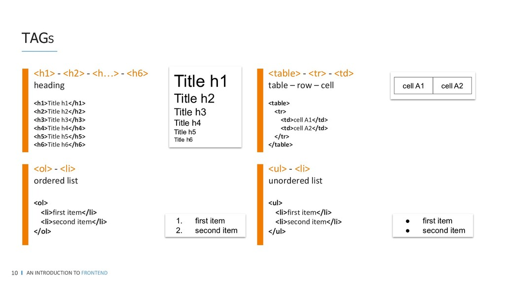 TAGS AN INTRODUCTION TO FRONTEND 10 <h1> - <h2>...